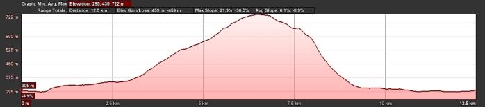 Ribblehead to Whernside Elevation
