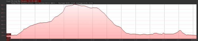 Blencathra Elevation