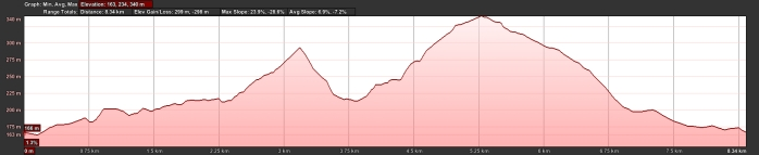 Marske to Skelton Moor Elevation