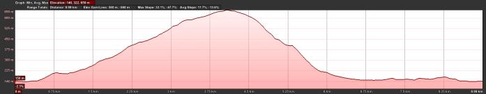 Sheffield Pike Elevation