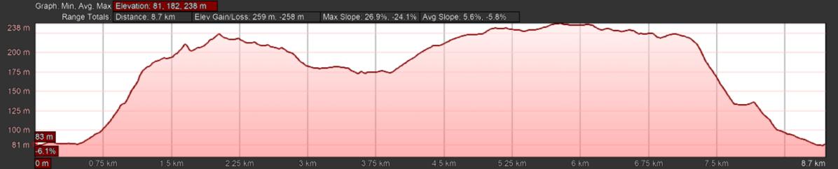 Rothbury to Primrose Wood Elevation